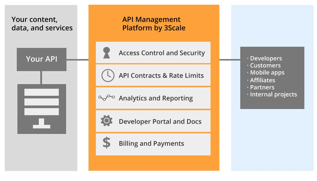 3scale API Management: Package, Distribute, Monitor, Manage