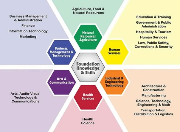 Basic Image Of The 16 Career Clusters That Follow The 6 Career