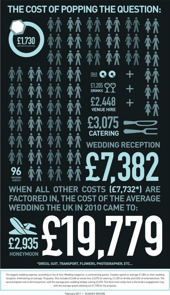 Cost of Wedding Wedding costs, Wedding infographic
