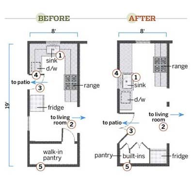 A Functional Kitchen Layout With Period Details Kitchen Design Plans Galley Kitchen Layout Kitchen Designs Layout