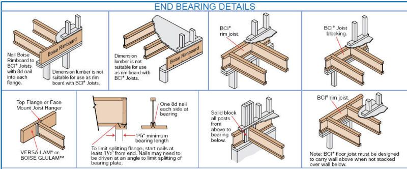 Here Are Some Do S And Do Not S When It Comes To Installing Beams Timber Frame Joints Wooden Flooring Wooden House Design