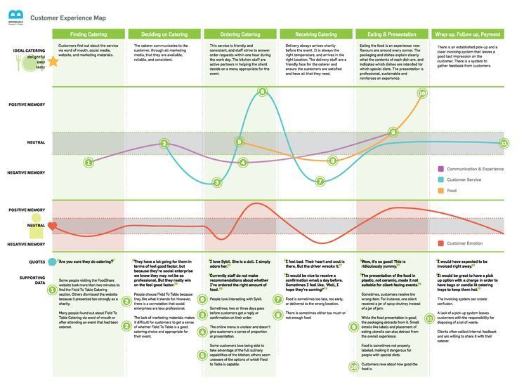 experience maps | Our customer experience map created for Field to ...