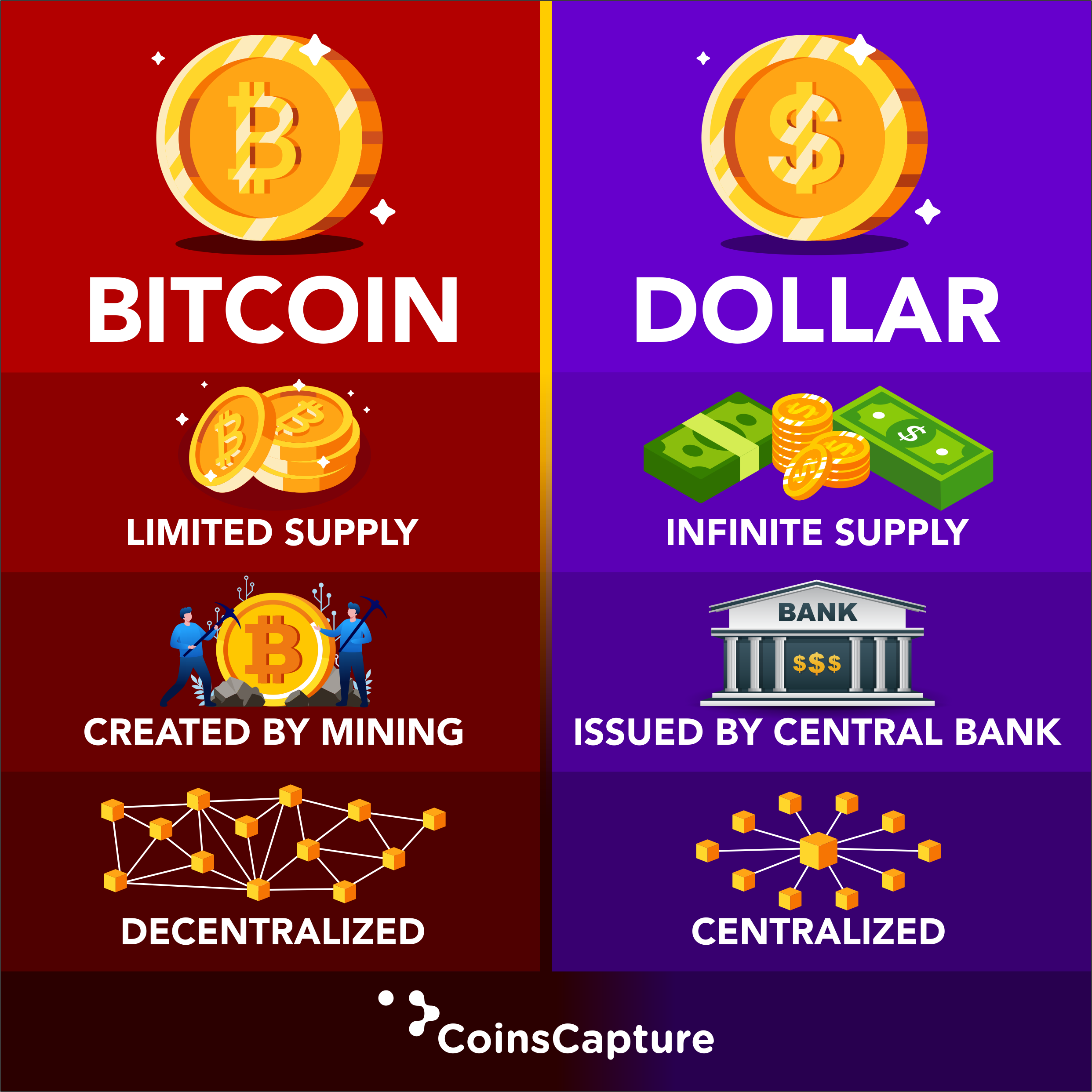 which cryptocurrencies have limited supply