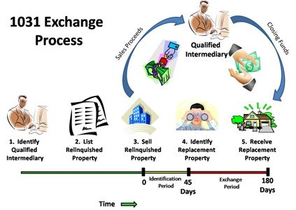 Consider A 1031 Exchange To When Buying And Selling An Investment