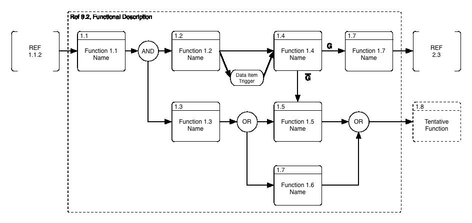 Functional Flow Block Diagram Ffbd Graffletopia Interactive Design User Interface Design Diagram