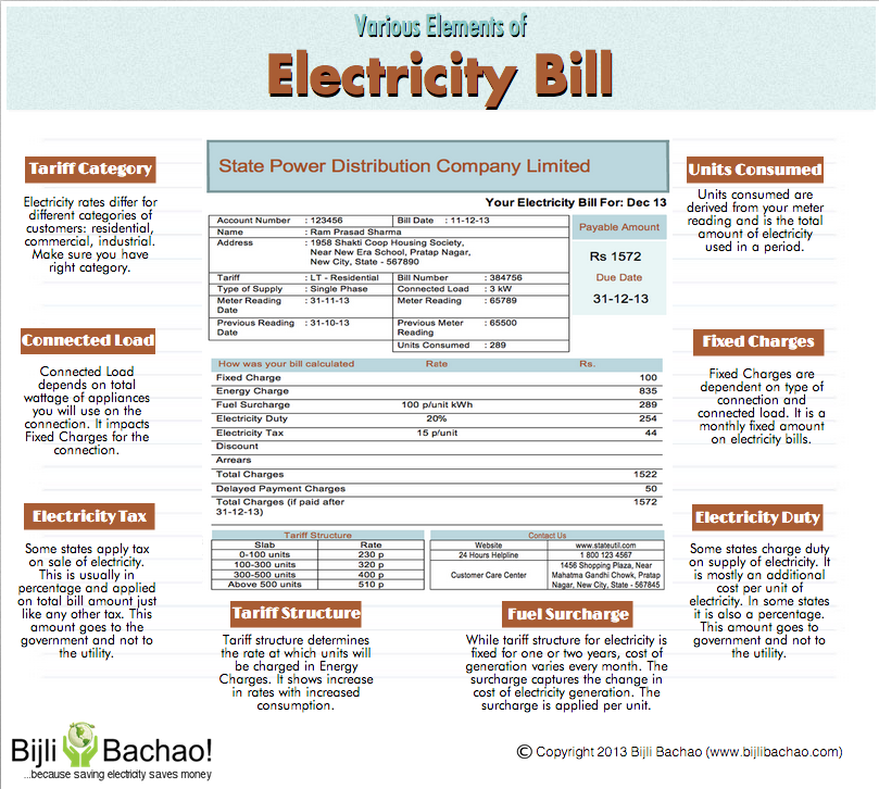 Various Elements Of Electricity Bills Infographics Information Resources Electricity Bill Electricity Energy Saving Projects