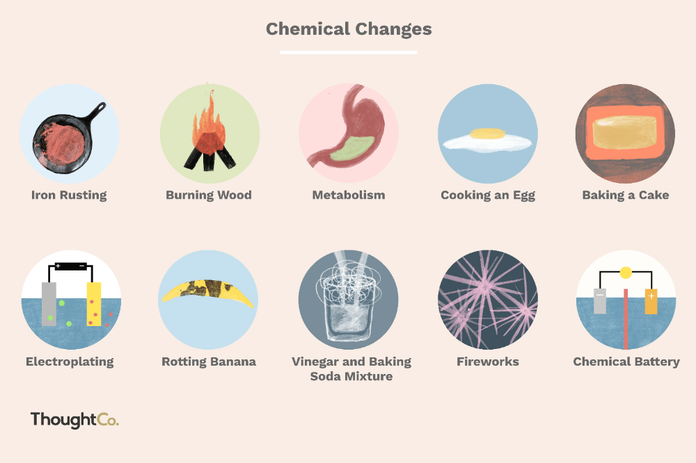 Examples Of Chemical Changes We Experience Every Day Chemical Changes Chemical And Physical Changes Physical Change