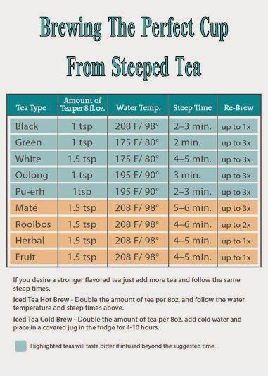 TEA! STEEP TIME