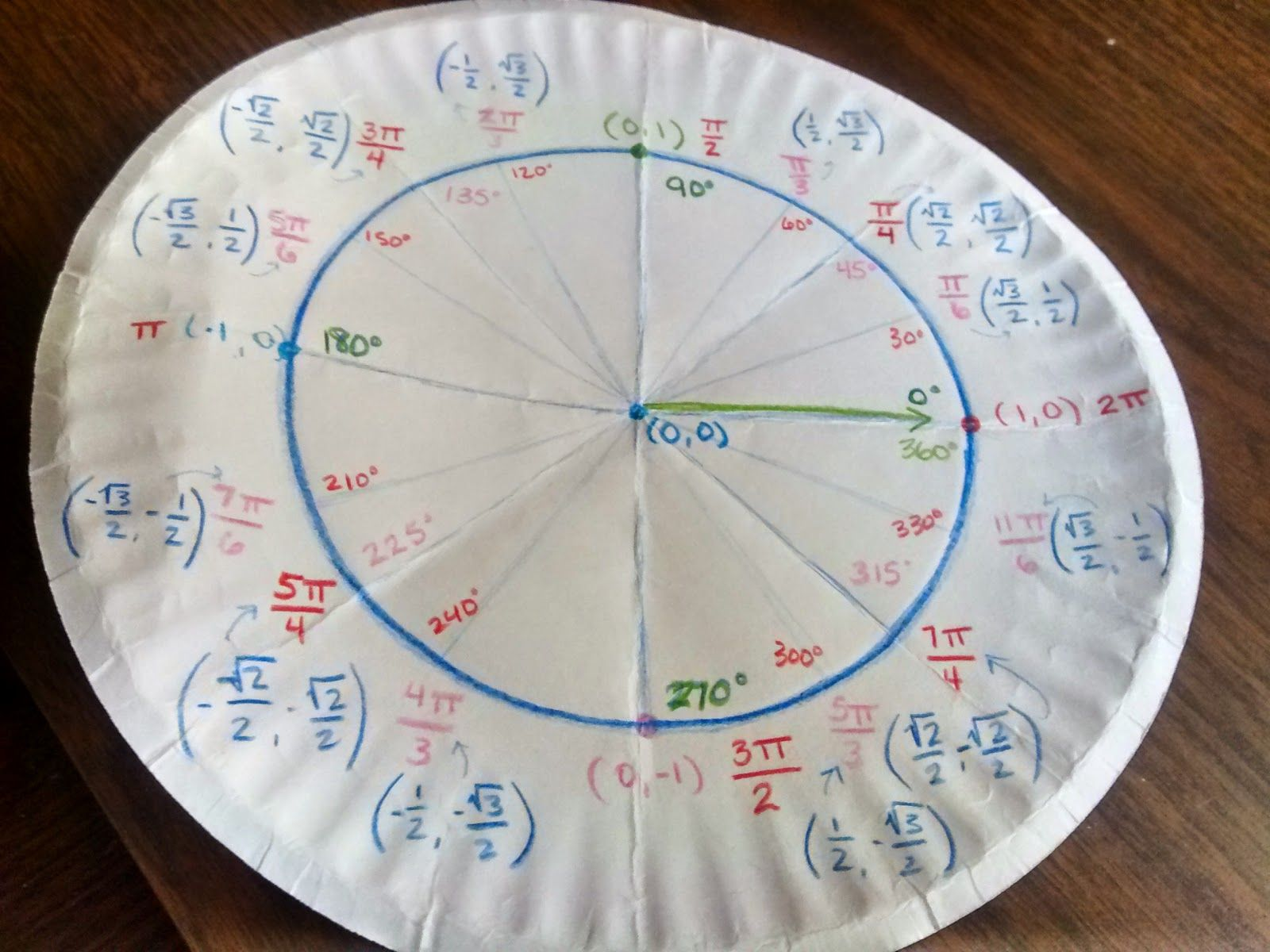 Unit Circle Paper Plates And A Letter To My Future Self High School Math Teacher Math Center Games Paper Plates