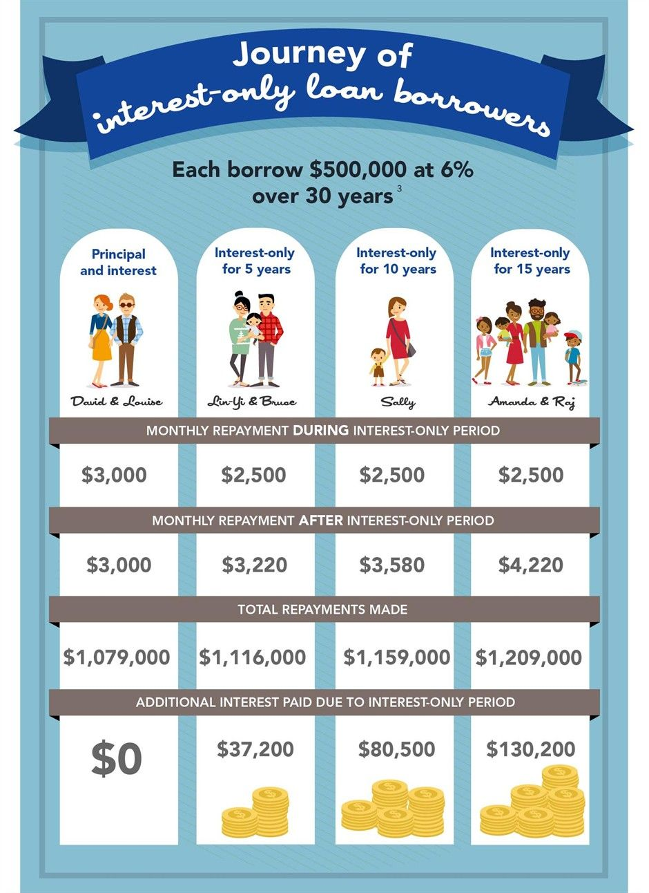 Interest Only Mortgages Infographic Part 2 Interest Only Mortgage Mortgage Interest Loan