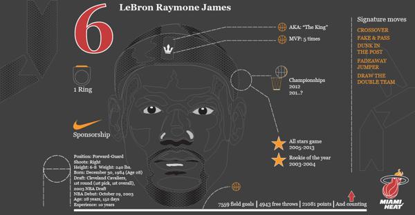 Lebron James King Stats Lebron James Lebron Double Team