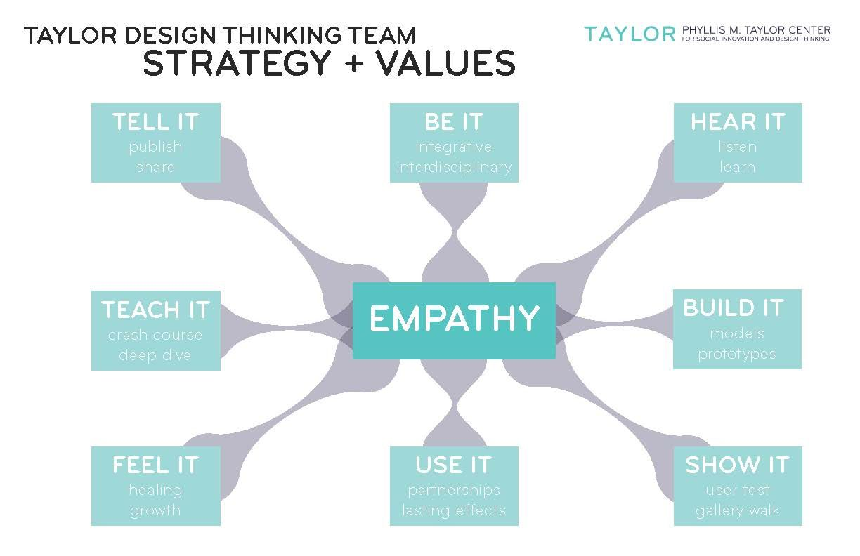 Rethinking + Reframing: Empathy-Based Model for Design ...
