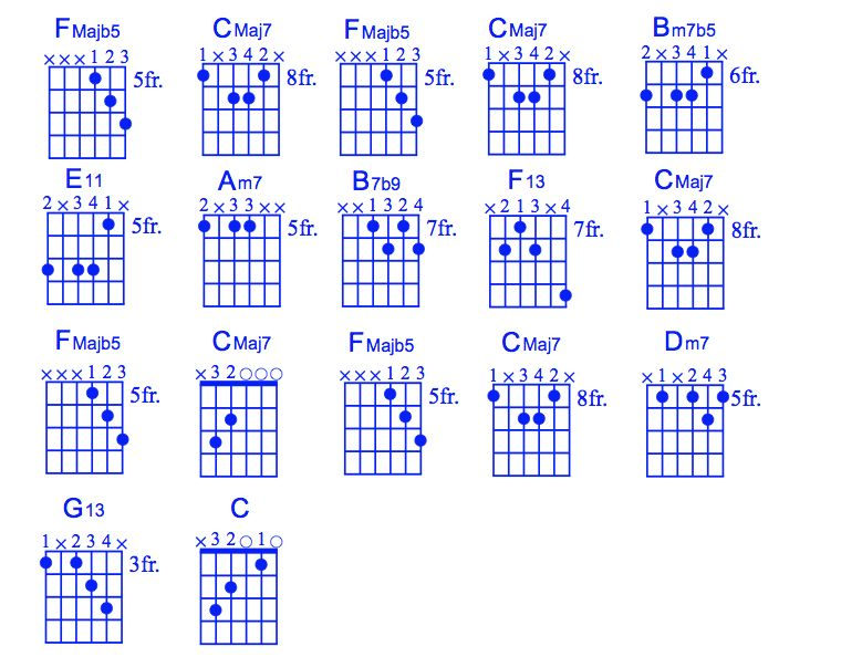 Jazz Guitar Lessons • Moon River Chord Melody • Rhythm Guitar, Vocal Melody, Tab, Video Lessons,