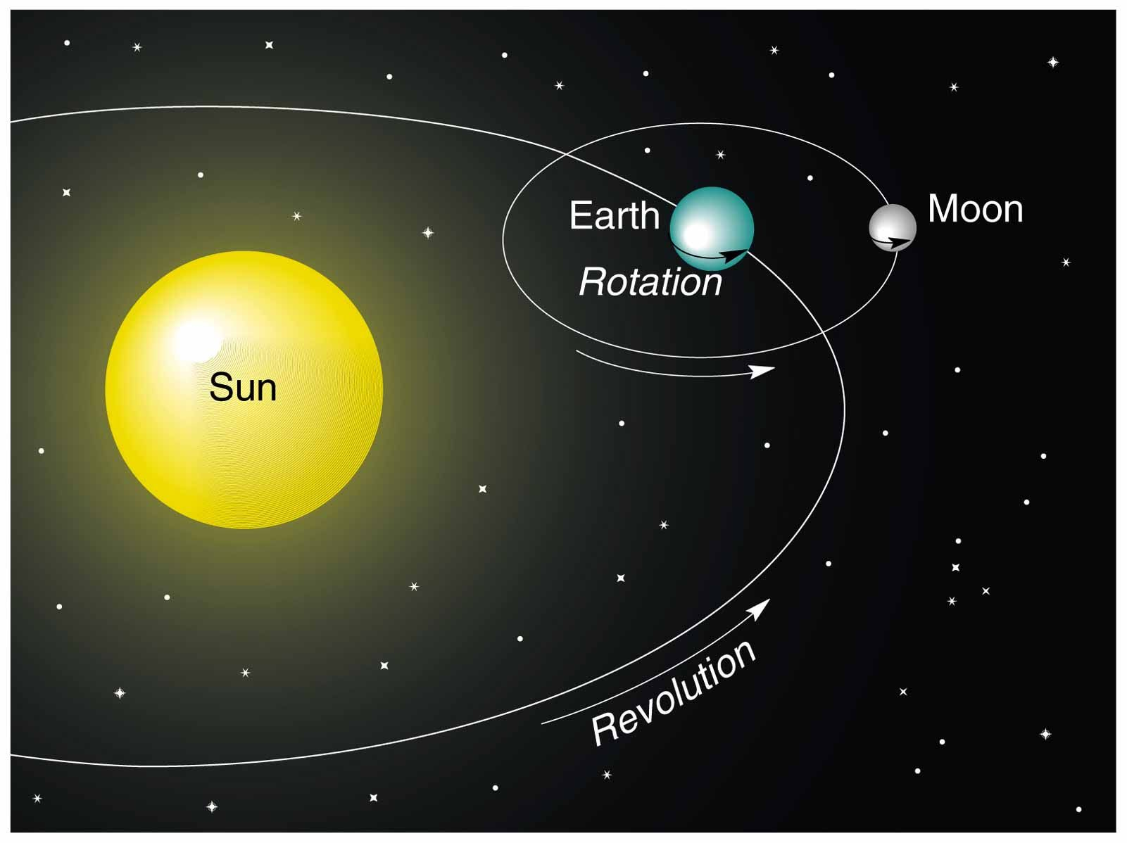 earth's rotation/revolution | science | Pinterest | Revolution and ...