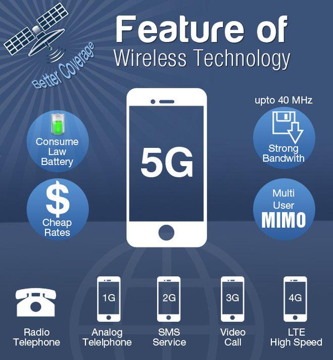 future network technologies