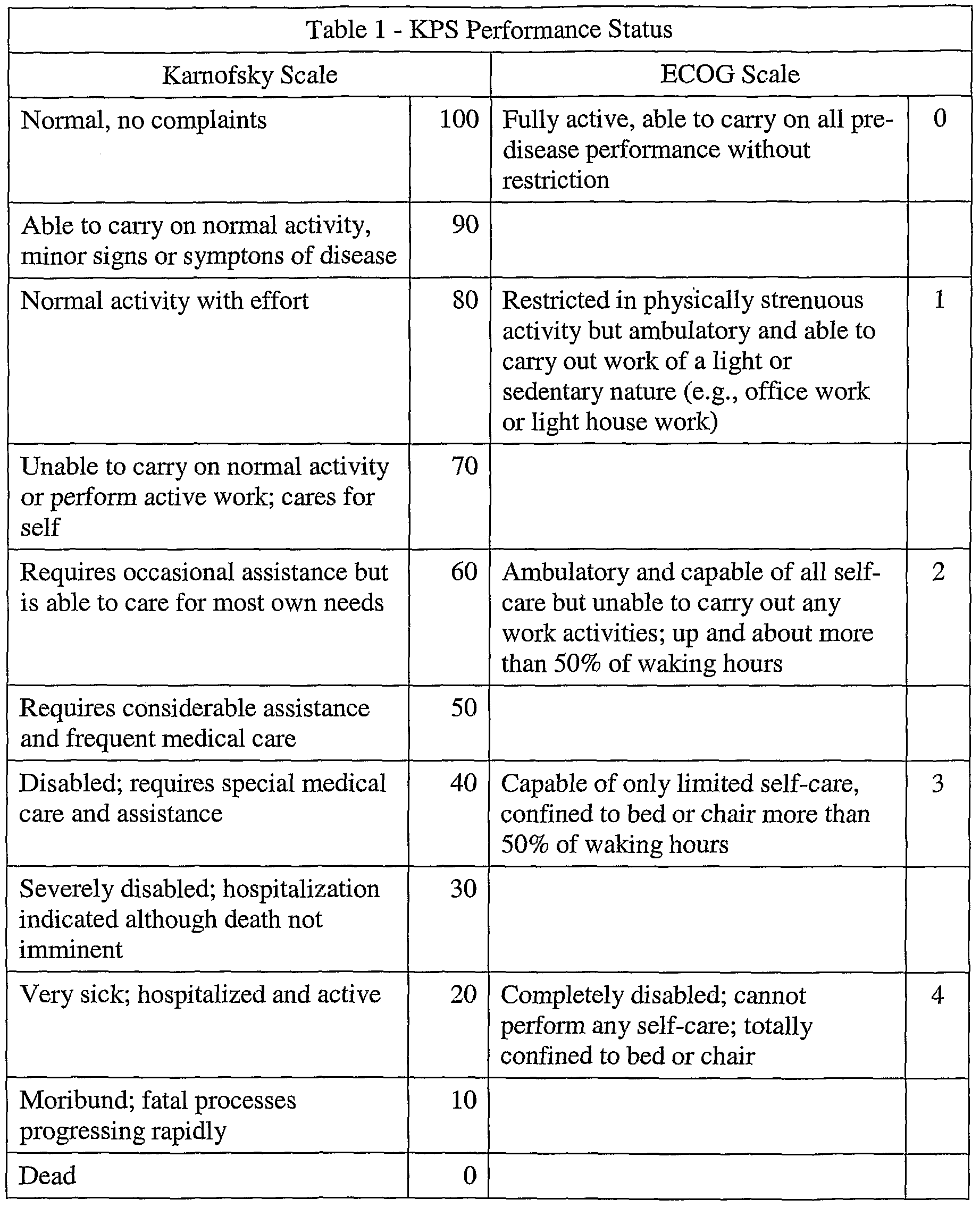 ecog and karnofsky table - Google Search | medical issues | Medical
