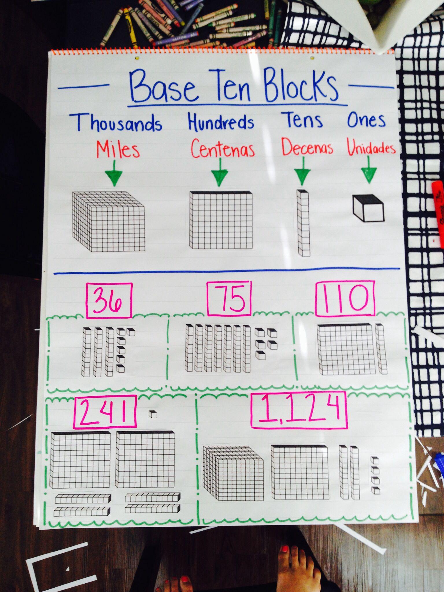 Base Ten Blocks Anchor Chart Bilingual Base Ten Blocks