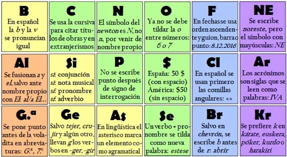 Seguramente todos conocemos la tabla periódica de los elementos - new tabla periodica nombre y simbolos de los elementos