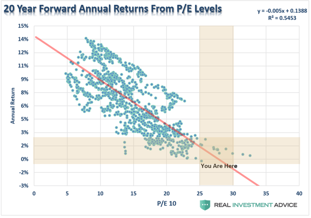Technically Speaking The Evaporation Of Risk (With images