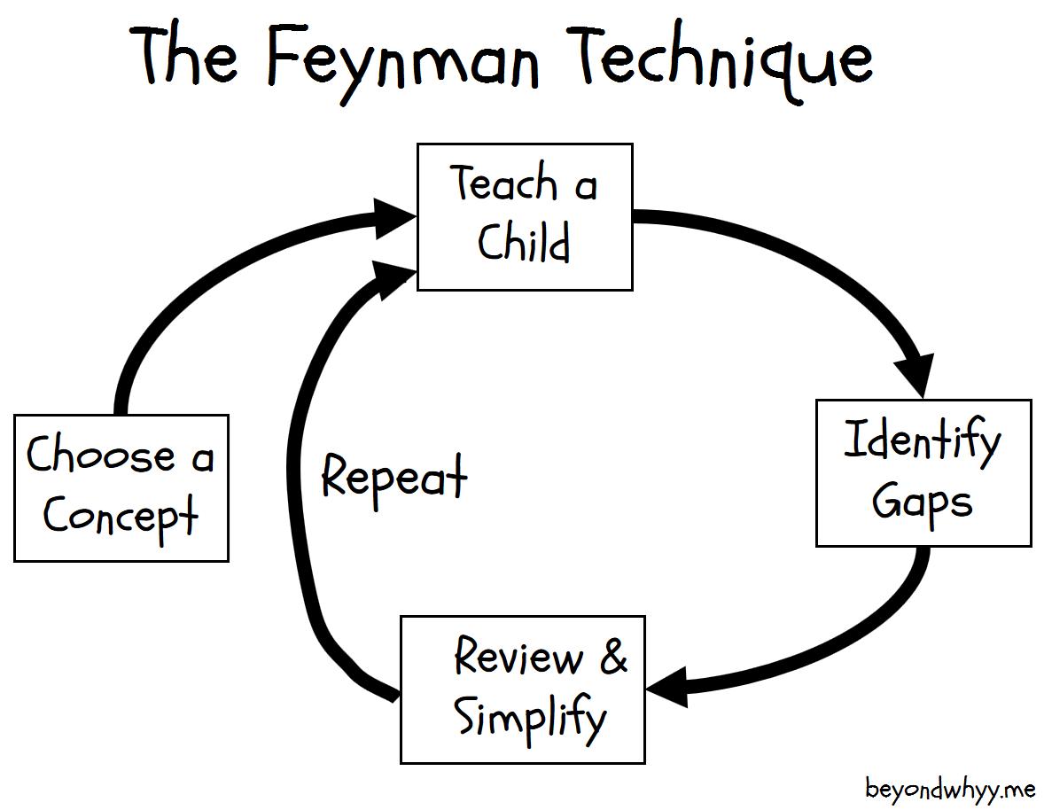 Hasil gambar untuk Feynman method