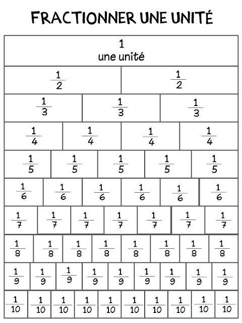 Fractions en affiche maths pinterest matem tica for Faire mes propres plans