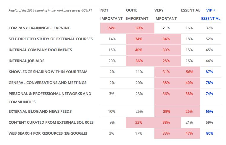 2014 survey shows again that company training/e-learning is the least valued way to learn at work