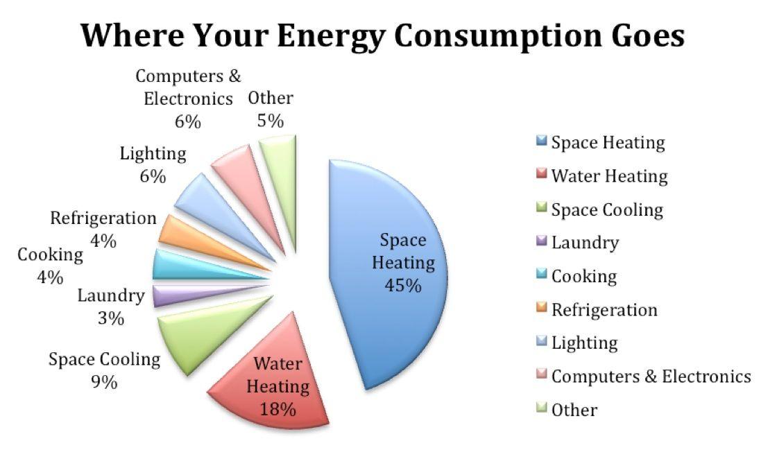 Help Shift Our World Toward Sustainable Housing Energy Consumption Energy Energy Use