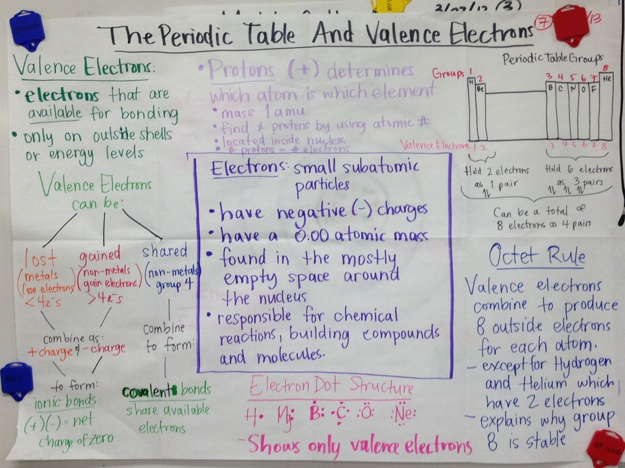 The Periodic Table And Valence Electrons