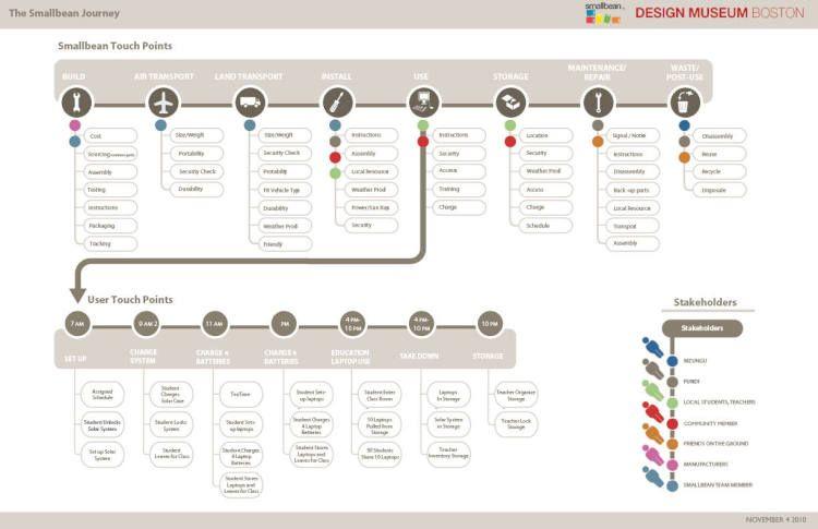 Design museum boston smallbean service design inspiration design museum boston smallbean malvernweather Images