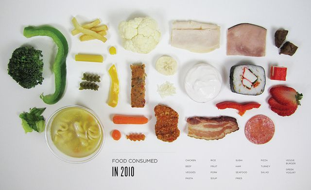 40 ways to visualize one set of data - designer visualized 2 years of food