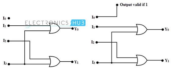 Binary Encoders And Their Applications Binary