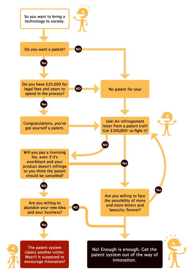 The Patent Troll Patent Flow Chart Patents Pinterest