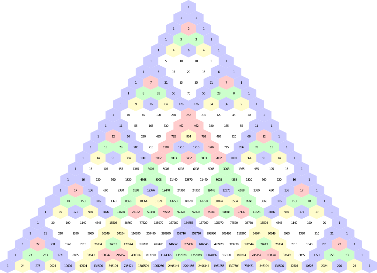 Pascals Triangle In Five Colors Mathematics Amp Computer