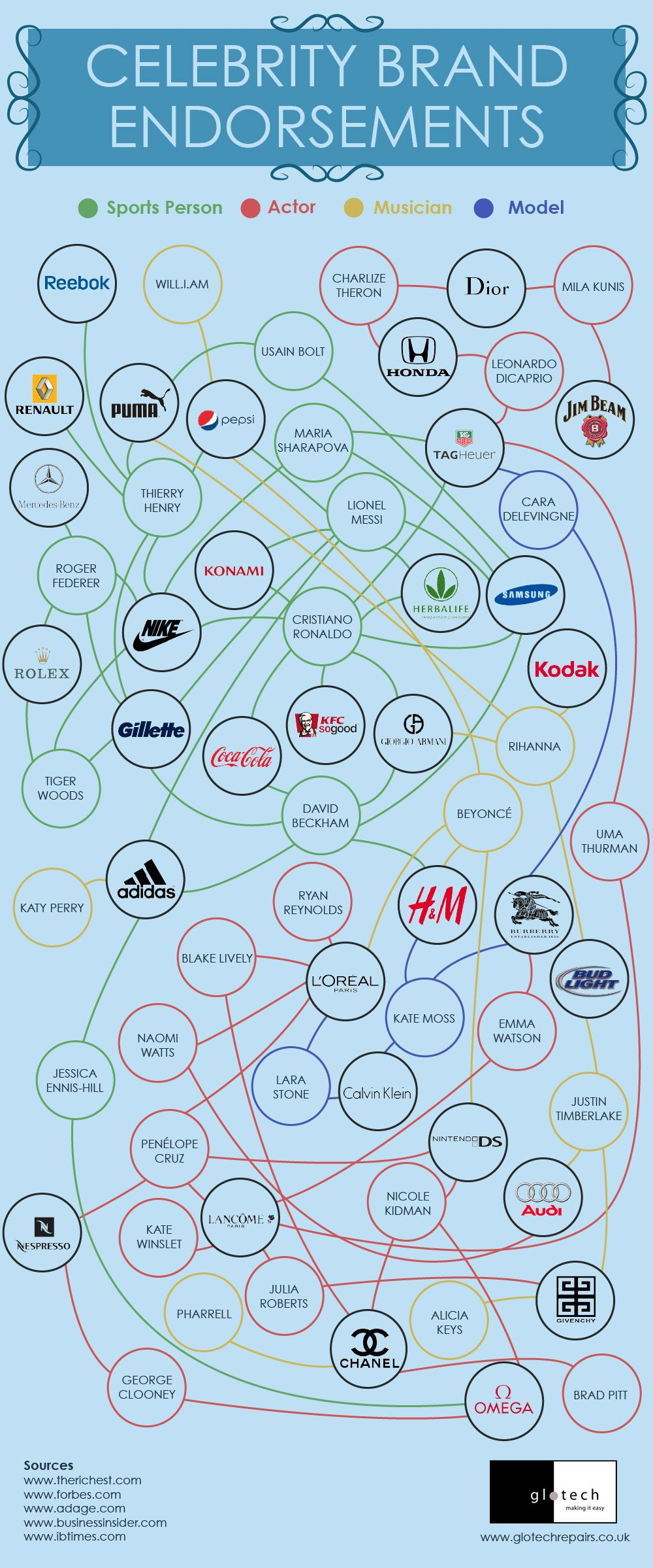 Celebrity Brand Endorsements #infographic