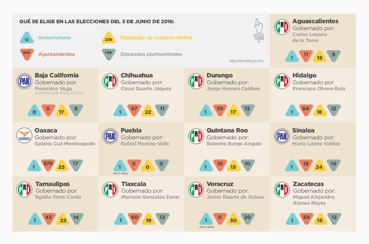 Checa que se elige en las próximas elecciones del 2016