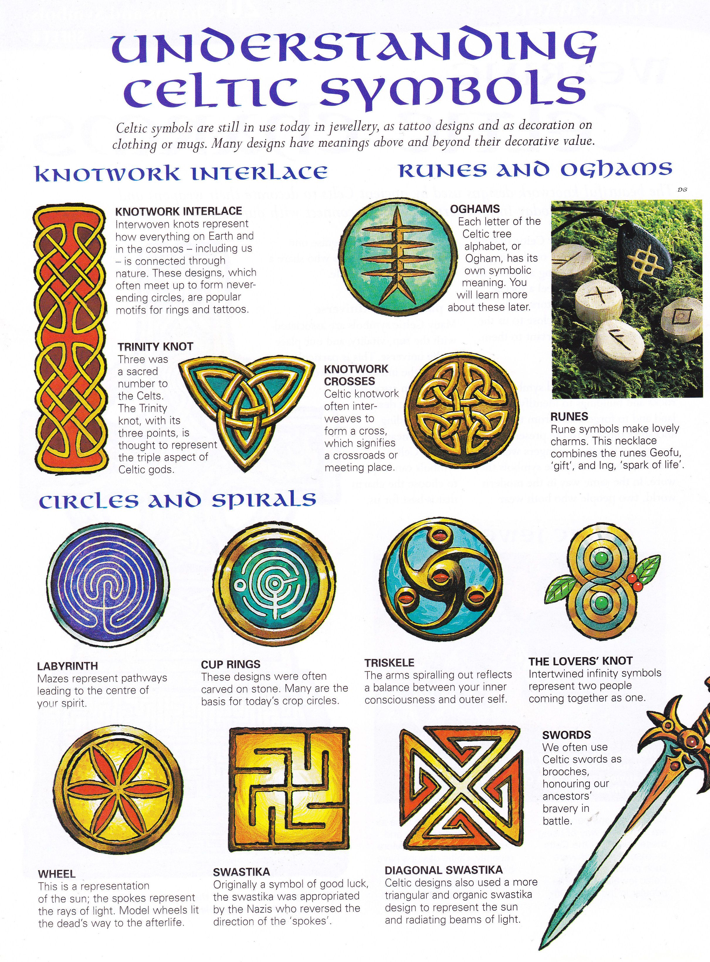 Celtic Symbols And What They Mean Great For Helping To Write