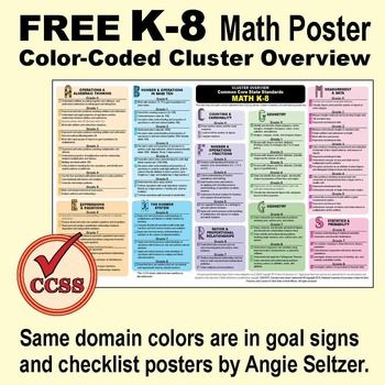 Grades K-8 Common Core Math Standards Color-Coded Overview Poster ...