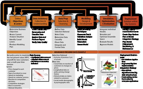 Data Science Architecture Insurance Prebind Example Data Science Data Scientist Data