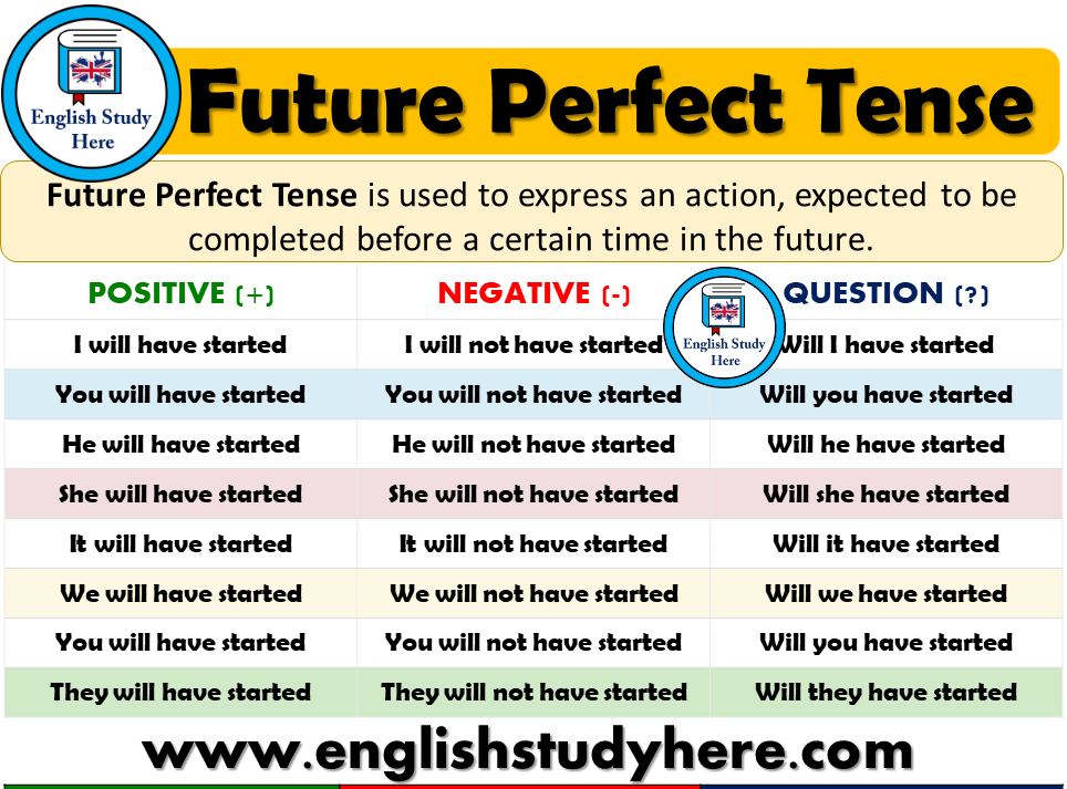 Future Perfect Tense Detailed Expression English Study Learn