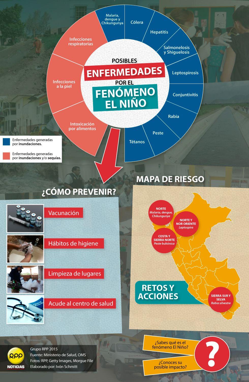 Fenomeno El Nino Cuales Son Los Riesgos En Salud By Rpp Noticias Habitos De Higiene Infografia Desastres Naturales