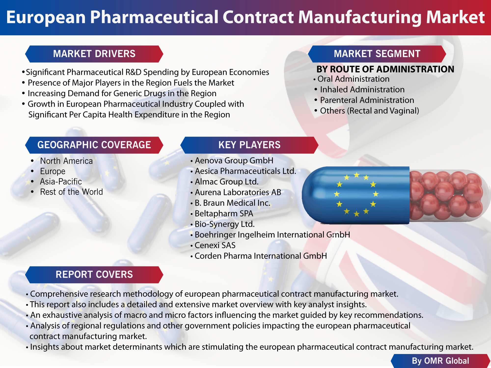 European Pharmaceutical Contract Manufacturing Market Research 2023 Pharmaceutical Marketing Medical Research