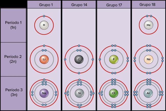 La tabla periódica, capas de electrones y orbitales