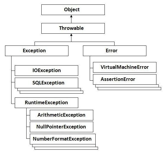 Exception Handling In Java Java Java Tutorial Java Programming