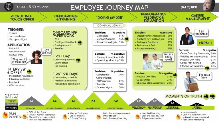 Employee journey map example Thought space Pinterest - employee manual template