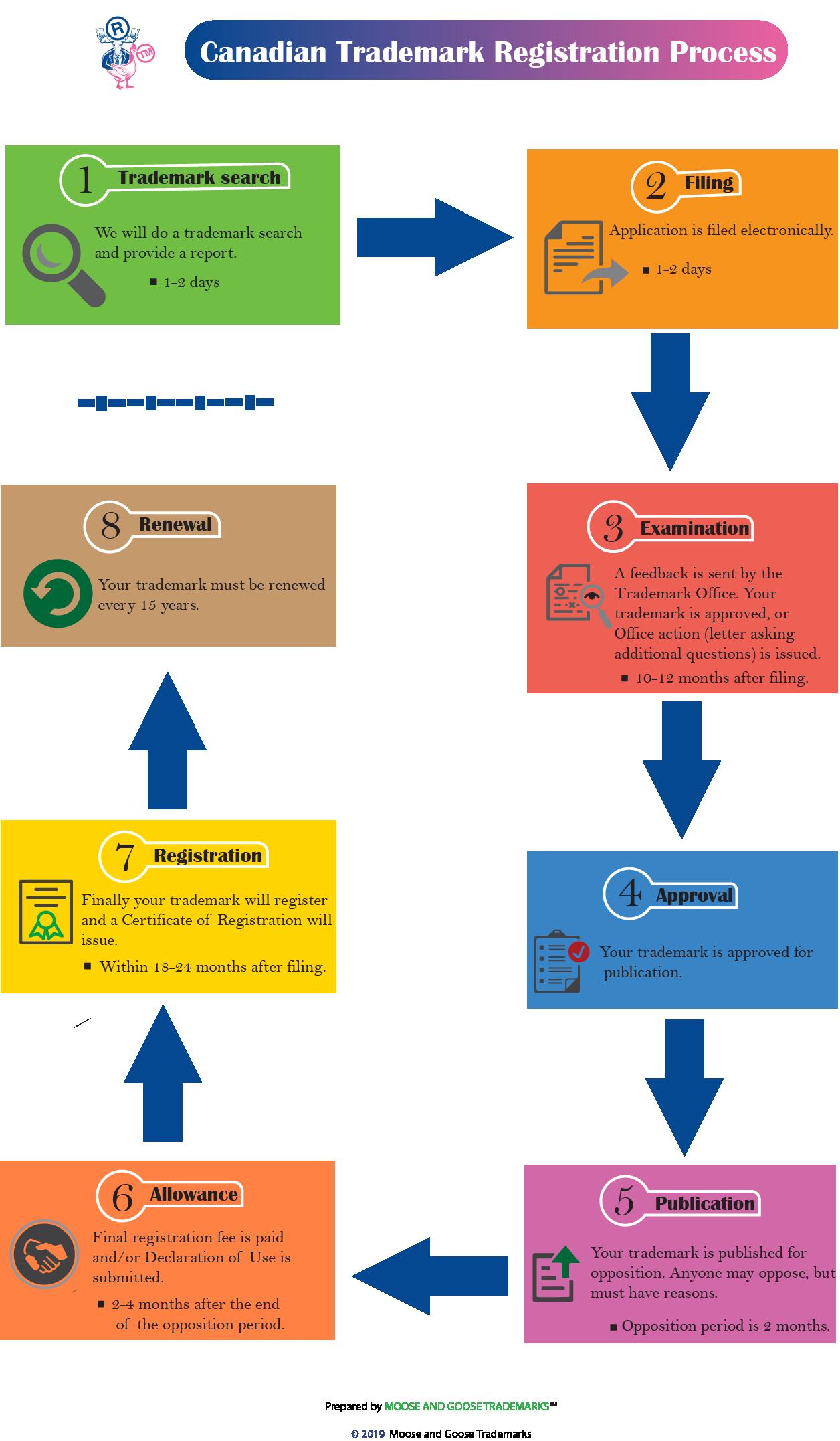 Canadian trademark registration process canada trademark