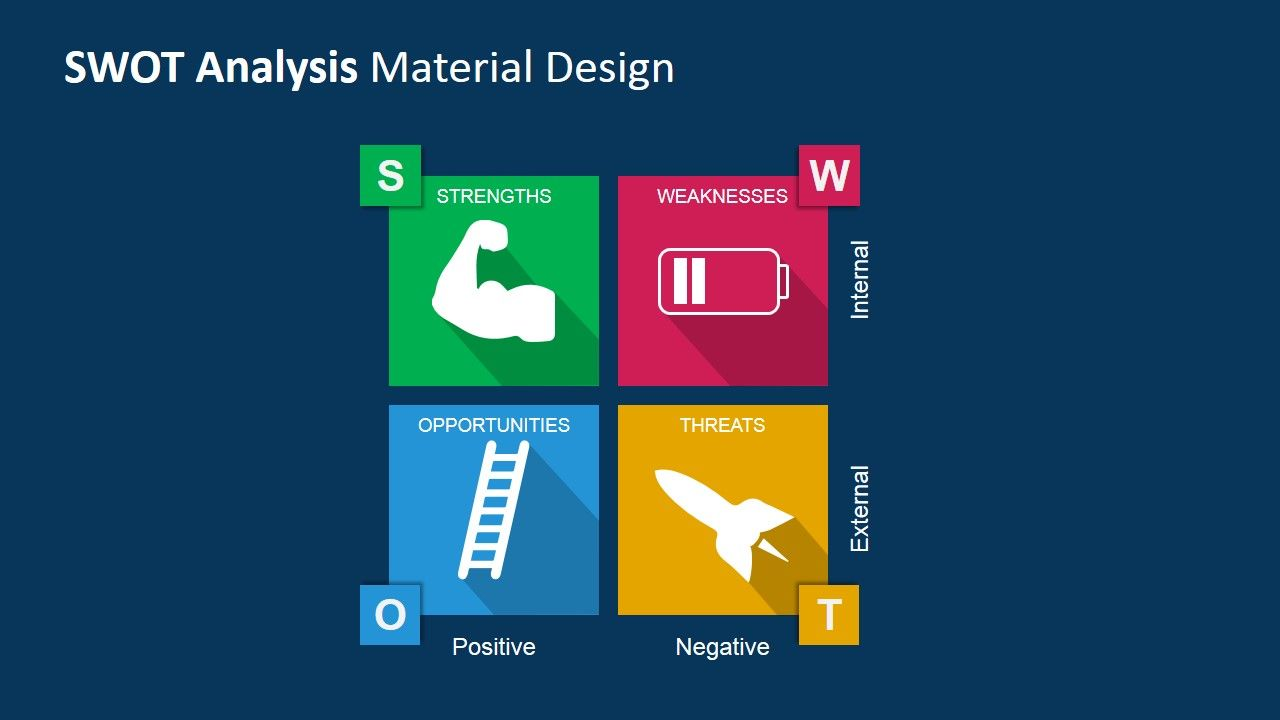 Swot analysis powerpoint template with material design top this creative swot analysis powerpoint template is a presentation inspired by googles material design maxwellsz