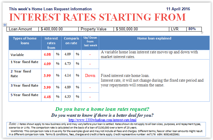 Picture Loan Interest Rates Commercial Loans Home Loans