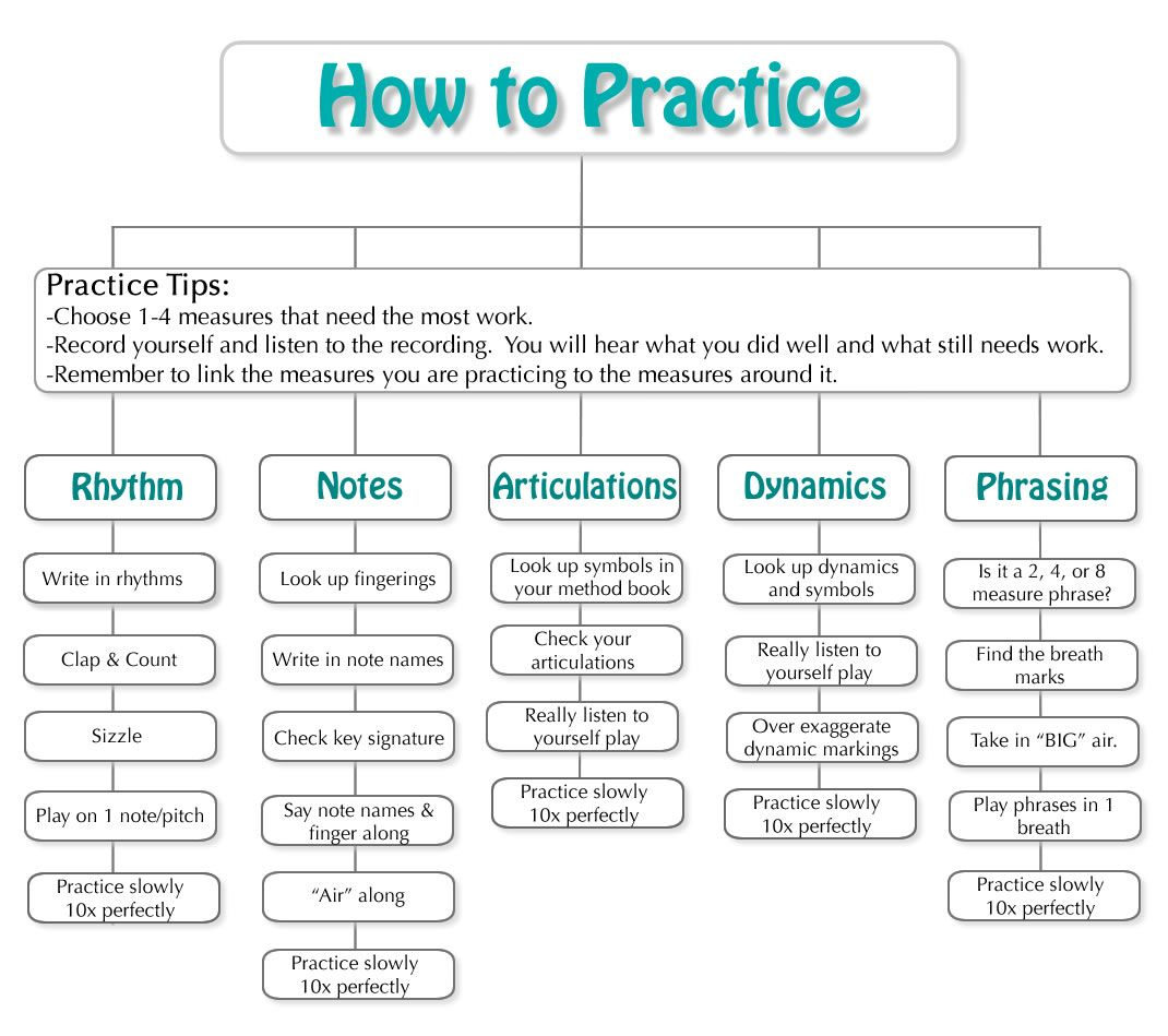How To Practice Chart