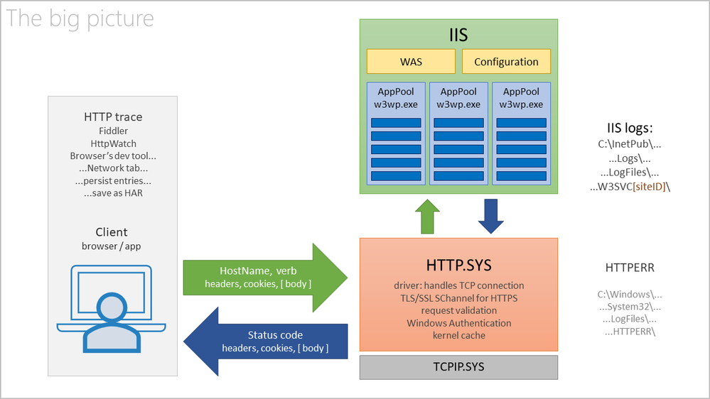 About HTTPS, SChannel, TLS, CAPI, SSL Certificates and