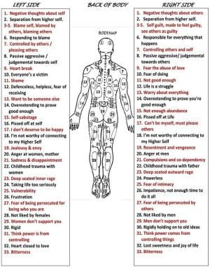 Body emotional map by lorena acupuncture points acupressure holistic massage healing also how to treat and cure your stiff neck or shoulder ease the pain rh pinterest